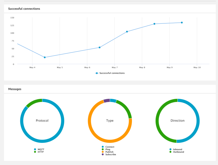 HealthXStream : AWS IOT Dashboard